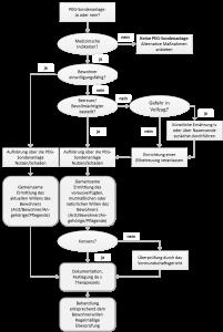 Abbildung 2: Flussdiagramm als Entscheidungshilfe bei einwilligungsfähigen / einwilligungsunfähigen Personen, ob PEG-Sonde: ja oder nein? (Bayerisches Staatsministerium für Arbeit und Sozialordnung 2008)