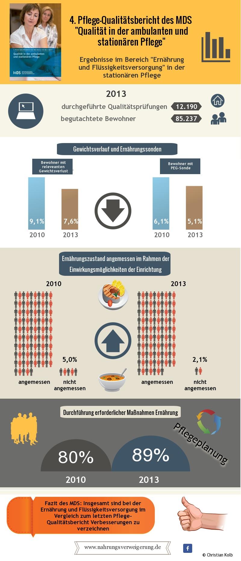 Ergebnisse des MDS 4 Qualitätsbericht Ernährung