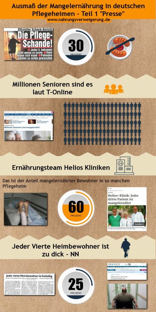 Ausmaß der Mangelernährung in deutschen Pflegeheimen - Presse