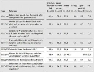 Ergebnisse der Bewohnerbefragungen in den stationären Pflegeeinrichtungen zu den Kriterien des Pflege-TÜV